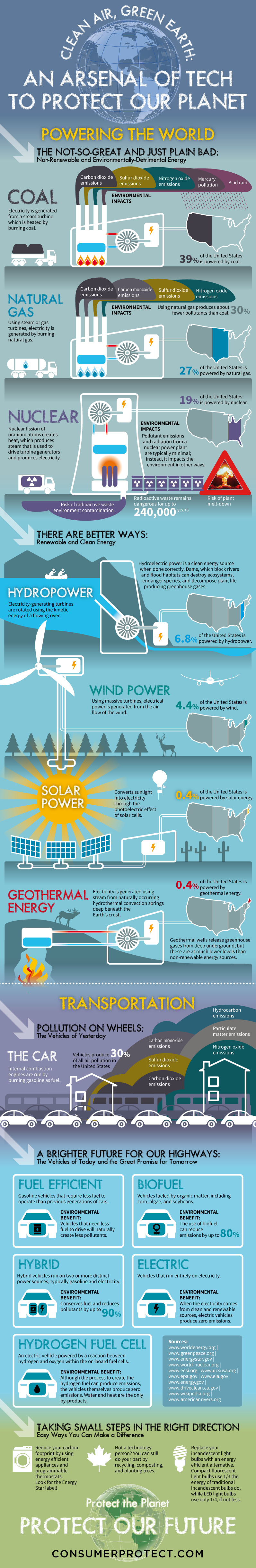 Clean Air, Green Earth: An Arsenal of Tech to Protect Our Planet #infographic