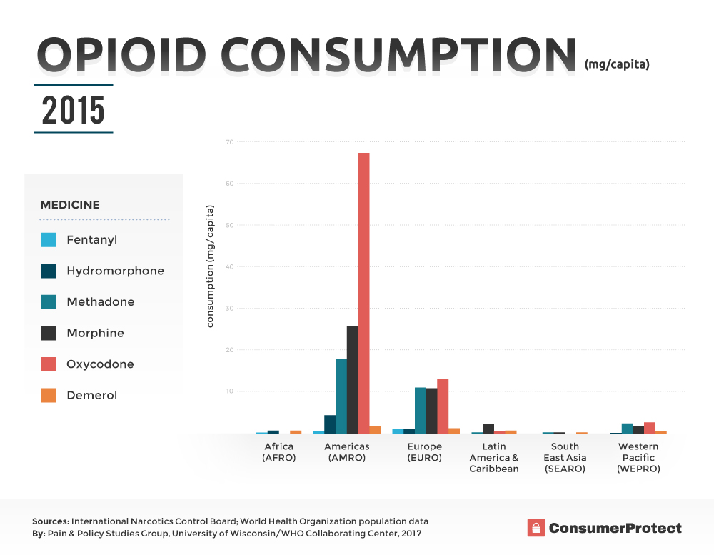 Opioid Consumption Statistics by Country