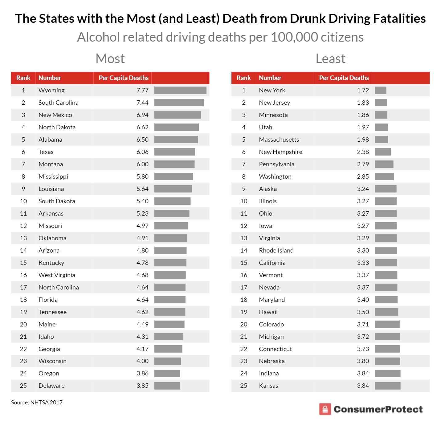 Drunk Driving Deaths >> The Places In America With The Most And Least Traffic